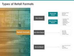 Types Of Retail Formats Non Store Based Ppt Powerpoint Presentation Backgrounds