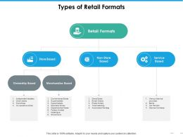 Types Of Retail Formats Ppt Portfolio Design Inspiration
