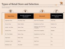 Types Of Retail Store And Selection Retail Store Positioning And Marketing Strategies Ppt Microsoft