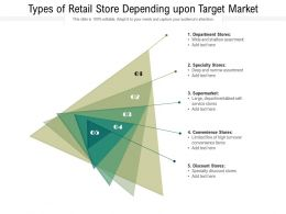 Types Of Retail Store Depending Upon Target Market