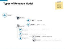 Types Of Revenue Model Advertisement Ppt Powerpoint Presentation Professional