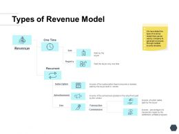 Types Of Revenue Model Sale Ppt Powerpoint Presentation Layouts Visuals