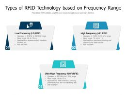 Types Of RFID Technology Based On Frequency Range