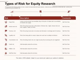 Types Of Risk For Equity Research Magnitude Ppt Powerpoint Presentation Styles Graphics