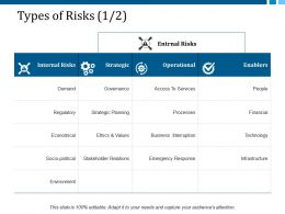 Types Of Risks 1 2 Ppt Layouts Design Inspiration