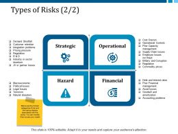 Types Of Risks 2 2 Ppt Layouts Display