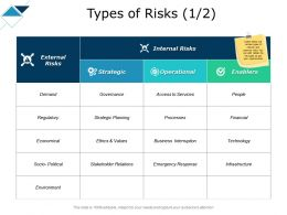Types Of Risks Economical Ppt Powerpoint Presentation Show Clipart Images