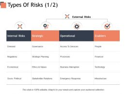Types Of Risks Internal Risks Operational Ppt Powerpoint Presentation Styles Graphics Design