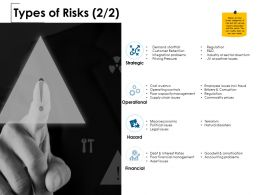 Types Of Risks Operational Financial Ppt Powerpoint Presentation Slides Layouts