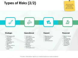 Types Of Risks Operational H149 Ppt Powerpoint Presentation Professional Grid