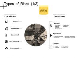 Types Of Risks Operational Ppt Powerpoint Presentation Gallery Aids