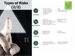 Types Of Risks Operational Ppt Powerpoint Presentation Show Templates