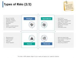 Types Of Risks Operational Ppt Powerpoint Presentation Slides Gallery