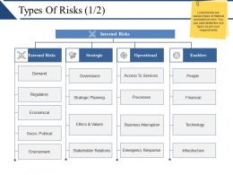 Types Of Risks Powerpoint Slide Show