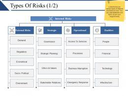 types_of_risks_powerpoint_slide_show_Slide01