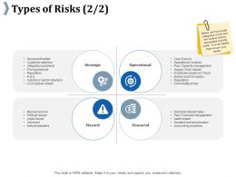 Types Of Risks Ppt Outline Example Introduction