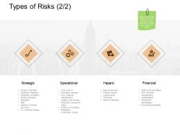 Types Of Risks Strategic Financial Ppt Powerpoint Presentation File Tips