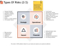 Types Of Risks Strategic Financial Ppt Powerpoint Presentation Styles Graphics Tutorials