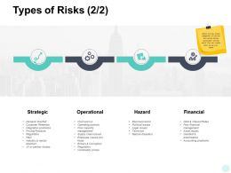 Types Of Risks Strategic Hazard Ppt Powerpoint Presentation Inspiration