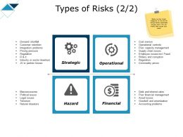 Types Of Risks Strategic Operational Ppt Powerpoint Presentation Show Elements