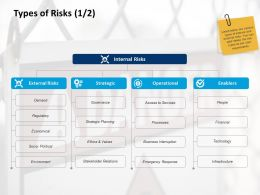 Types Of Risks Strategic Planning Ppt Powerpoint Presentation Portfolio Visuals