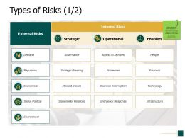 Types Of Risks Strategic Planning Ppt Powerpoint Presentation Show Picture