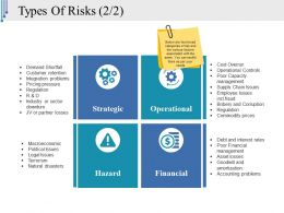 Types Of Risks Template Ppt Sample