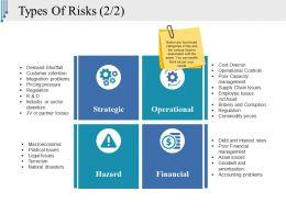 types_of_risks_template_ppt_sample_Slide01