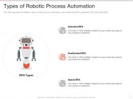 Types Of Robotic Process Automation Ppt Powerpoint Presentation Infographics Master Slide