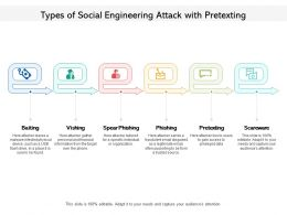 Types Of Social Engineering Attack With Pretexting