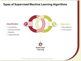 Types Of Supervised Machine Learning Algorithms Spam Detection Ppt Powerpoint Presentation Icon Model