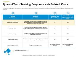 Types Of Team Training Programs With Related Costs Areas Such Ppt Powerpoint Presentation Slides Themes