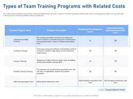 Types Of Team Training Programs With Related Costs Hard Ppt Powerpoint Presentation Styles Ideas
