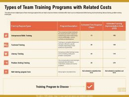 Types Of Team Training Programs With Related Costs M1015 Ppt Powerpoint Presentation Icon Skills