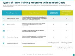 Types Of Team Training Programs With Related Costs Reading Ppt Powerpoint Presentation File Grid
