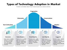 Types Of Technology Adoption In Market