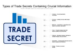 Types Of Trade Secrets Containing Crucial Information
