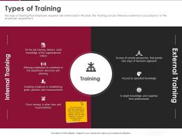 Types Of Training Ppt Powerpoint Presentation Inspiration Smartart