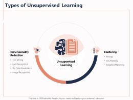 Types Of Unsupervised Learning Text City Powerpoint Presentation Design Inspiration