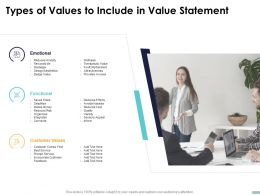 Types Of Values To Include In Value Statement Ppt Powerpoint Presentation Summary Show