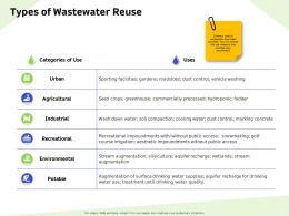 Types Of Wastewater Reuse Cooling Ppt Powerpoint Presentation Layouts Influencers