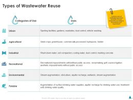 Types Of Wastewater Reuse Industrial Ppt Powerpoint Presentation Icon Graphics