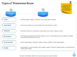Types Of Wastewater Reuse Ppt Powerpoint Presentation File Example