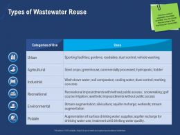 Types Of Wastewater Reuse Seed Ppt Powerpoint Presentation Portfolio