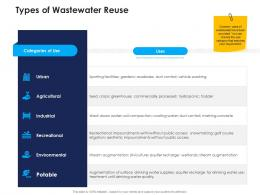 types of wastewater reuse urban water management ppt clipart