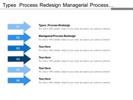 Types Process Redesign Managerial Process Redesign Product Management