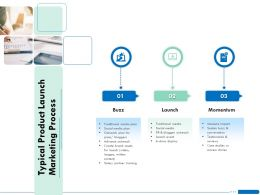 Typical Product Launch Marketing Process Launch Ppt Powerpoint Slides Design Ideas