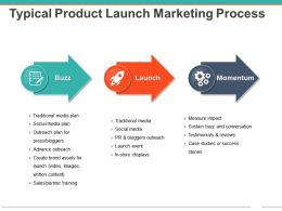 Typical Product Launch Marketing Process Powerpoint Slide Influencers