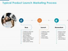 Typical Product Launch Marketing Process Ppt Powerpoint Presentation Icon Show