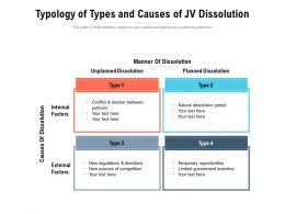 Typology Of Types And Causes Of JV Dissolution